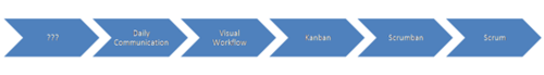 from nowhere to scrum via kanban and scrumban