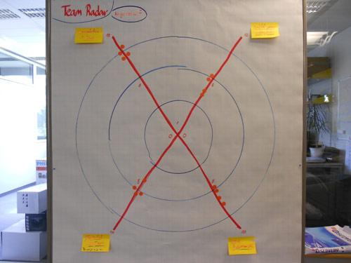 team radar retrospective