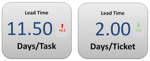 visualizing lead time in kanban